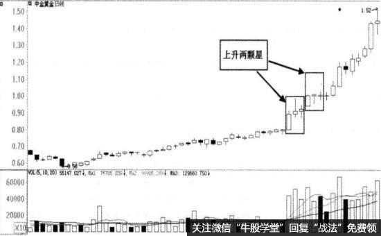 中金黄金(600489)的日K线走势图