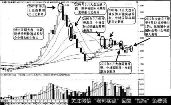 [同期对比怎么算]对比同期大盘走势.强势成长股的特征更加明显