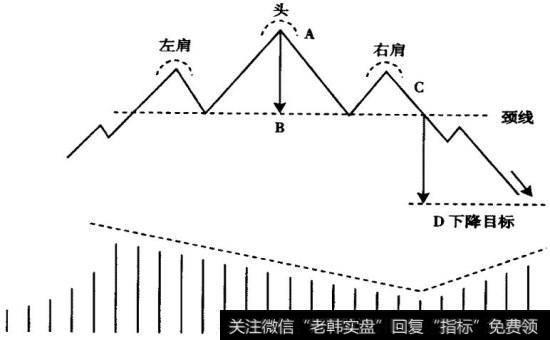 【头肩顶k线形态图解】头肩顶形态进行简介