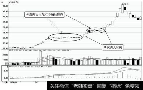 如何买入股票_重要买入时机7:出现空中加油形态时