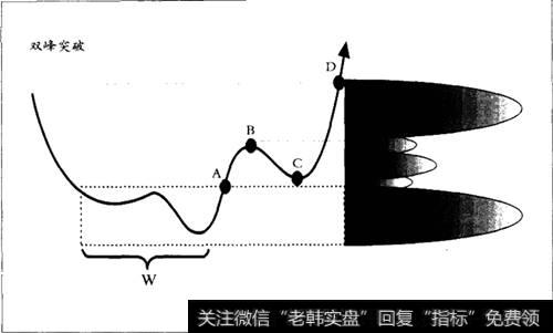 双缝干涉实验_双峰主峰突破买点形态分析