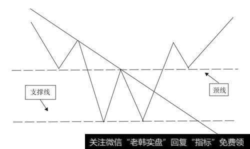 [双重顶形态分析]双重底形态分析详解