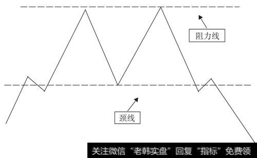 标准的双重顶结构