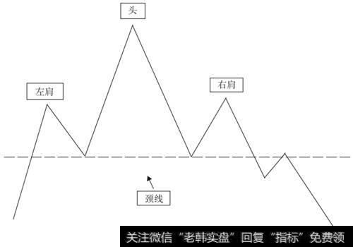 [头肩顶k线形态图解]头肩顶形态分析详解