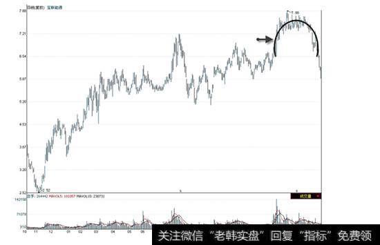 宝新能源K线走势图