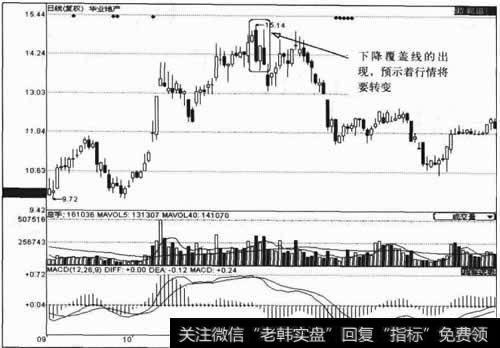[福州股票配资]什么是下降覆盖线