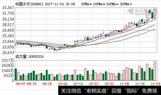 【中国太平保险集团官方网站】中国太平保险集团新增百亿级境外保险经营主体