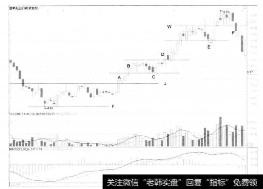[短线交易系统范例]对短线交易系统中的做空系统的解读