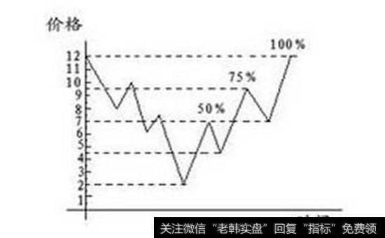 什么是江湖|什么是江恩時間法則和江恩回調比率?