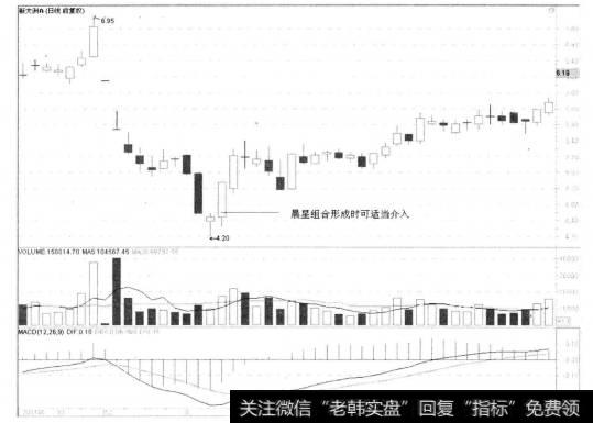 【晨星基金网】对晨星的K线形态的详细解读