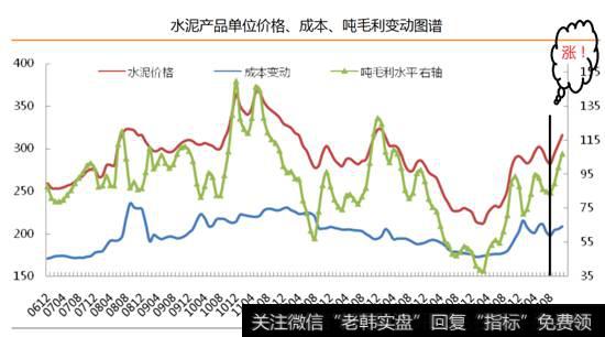 水泥产品单位价格成本毛利变动图