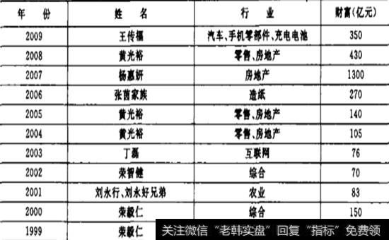 胡润百富豪榜历年首富名单