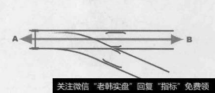 图5-2列车变轨原理示意图