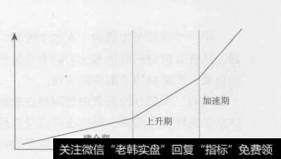 图5-3牛市上升三个阶段