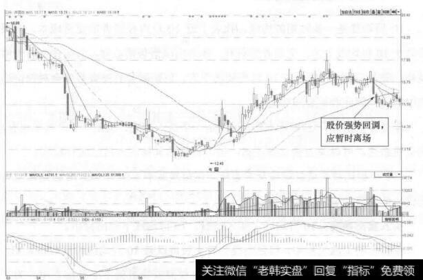 【深国商会计师】深国商(600548)的日K线走势图(Ⅲ)解析