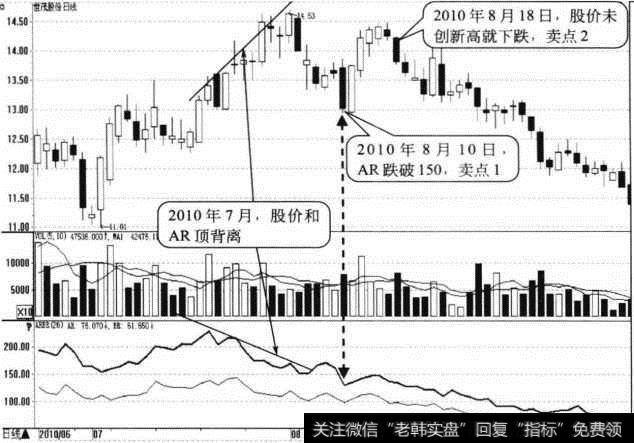 ar与vr的区别|AR与股价顶背离形态卖点:股价回落时逐步卖出