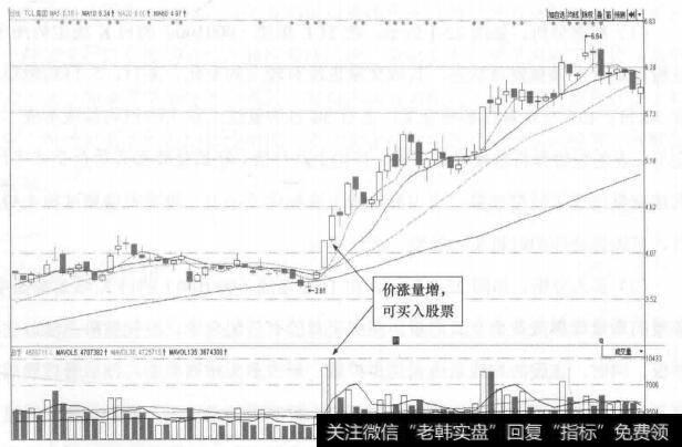 图22-2 TCL集团(000100)的日K线走势图(Ⅱ)