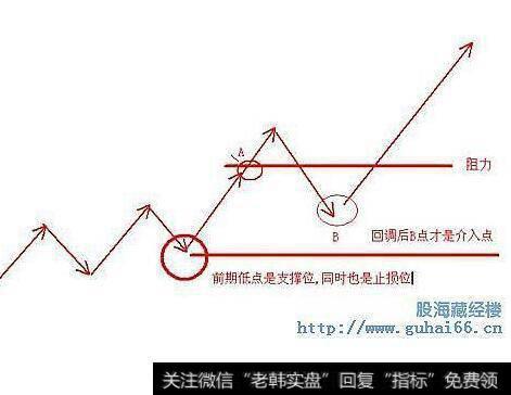 阻力位和支撑位_阻力位对于短线交易有什么意义?