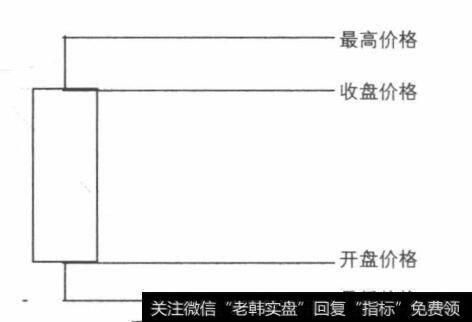 【k线图可以分为哪三种】单K线的三种不同情况的基本图形和特征