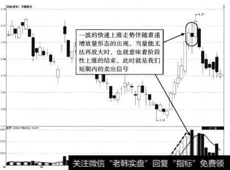 <a href='/duanxianmaimai/4142.html'>东睦股份</a>递增放量示意图