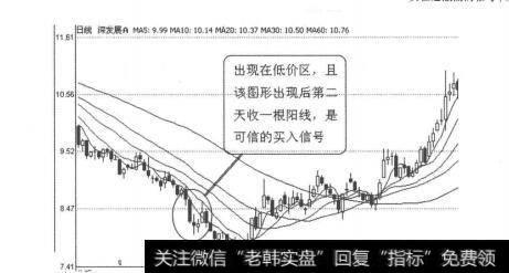 [怎样看k线图买入股票]K线图形买入信号7:向下跳空十字星的概述