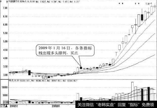 【expma指标的使用绝招】股价与EXPMA指标线呈现多头排列形态买点:多头排列出现日买入
