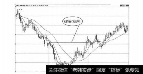 【怎样看k线图买入股票】K线图形买入信号31:V型缺口反转的概述解析