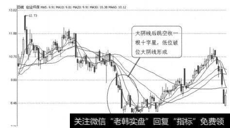 怎样看k线图买入股票_K线图形买入信号32:低位破位大阴线的概述