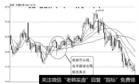怎样看k线图买入股票_K线图形买入信号34:底部尽头线的案例解读