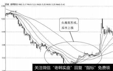 [怎样看k线图买入股票]K线图形买入信号3:头肩底完成的概述解读
