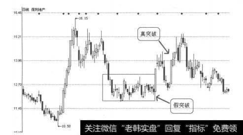 [怎样看k线图买入股票]K线图形买入信号14:上升趋势中矩形向上突破的案例分析
