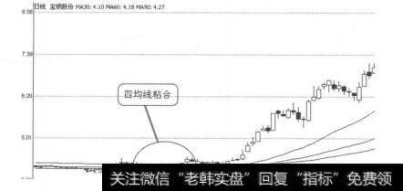 [20日均线稳赚买入法]均线买入信号6:均线呈粘合形态的概述分析