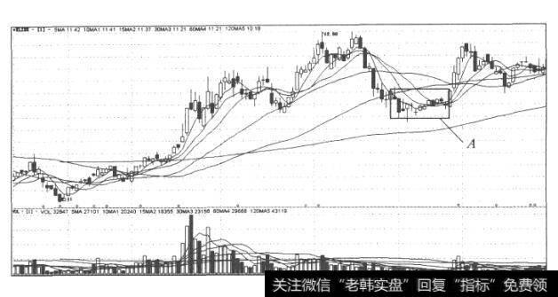 【分时图买卖点】分时图买入信号2:两分时线齐头上涨的分析表述
