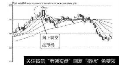 【早晨之星k线组合图形】K线图形卖出信号11:向上跳空星形线的叙述