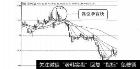 早晨之星k线组合图形_K线图形卖出信号16:高位孕育线的表述