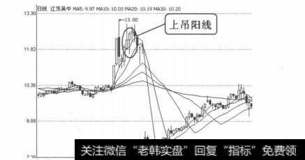 早晨之星k线组合图形_K线图形卖出信号21:上吊阳线的表述解读