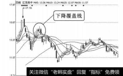 [早晨之星k线组合图形]K线图形卖出信号23:下降覆盖线的案例详解