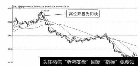 早晨之星k線組合圖形|K線圖形賣出信號40:最后包容線的案例表述