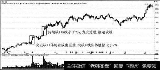 浙江龙盛股票|浙江龙盛缺口理论形态模型案例分析