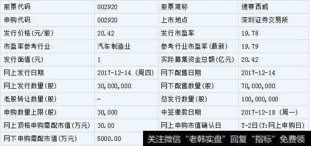 【德賽西威股票】德賽西威和中石科技12月14日申購指南(附打新攻略)