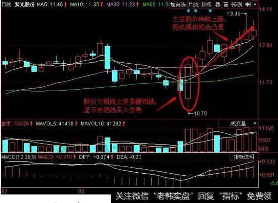 短线投资是什么意思_短线投资基础:短线交易操作纪律