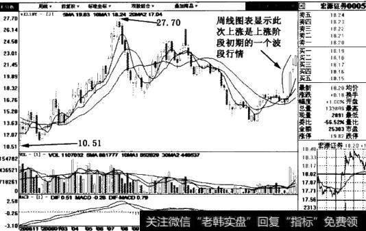 以逐海上臭|以珠海港、農產品、太湖股份實例解析波段賣出信號