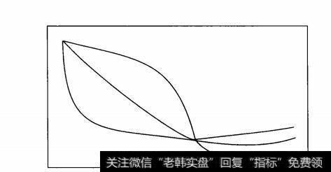 金叶行动_金叶形均线选黑马的案例解读
