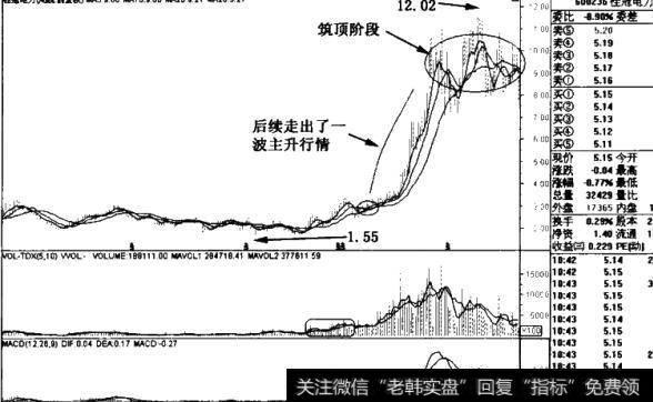 桂冠电力股吧_桂冠电力、深赛格、湘邮科技周线图及其后续图解析