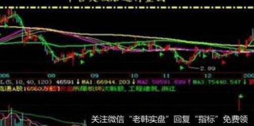 短线股票买入时机|总结短线买入点分析顺序及盘中交易购买时机详解