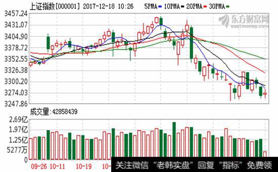 沪指小幅高开_两市小幅高开 新零售概念股维持强势