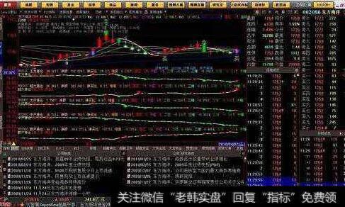 老兵短线|短线入场前的判断之股价升涨、下跌阶段详解