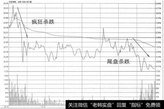 分时图均价线公式_分时图均价线拉升末期高开低走杀政波卖出法