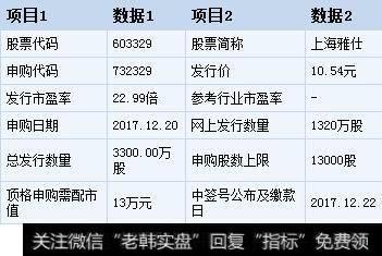 【上海雅仕股票】上海雅仕今日申购 顶格申购需配市值13万