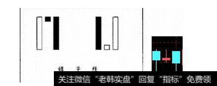 [孕线经典k线组合图解]镊子线经典k线组合形态图解